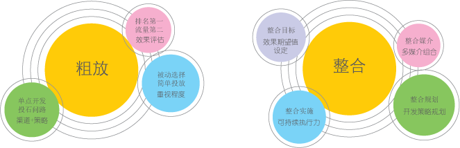 SEM整合营销发展模式图