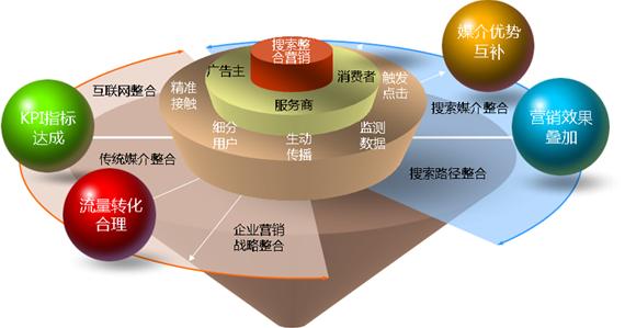 SEM整合营销模式图