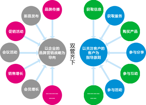 SEM整合营销结构图