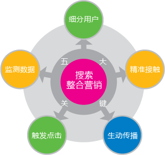 SEM整合营销五大关键