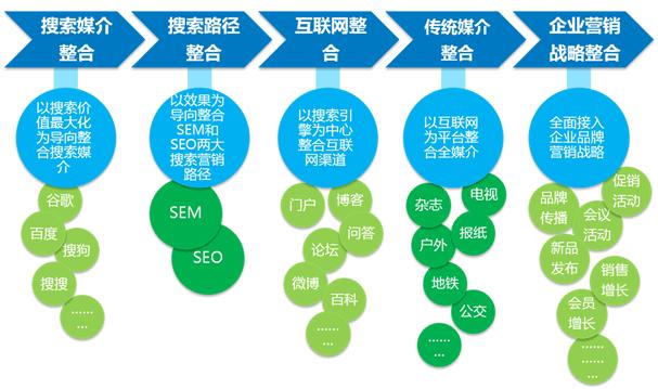 SEM整合营销整合路径